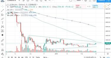 BTC/USD torna a splendere. Analisi Tecnica 18 Febbraio 2018