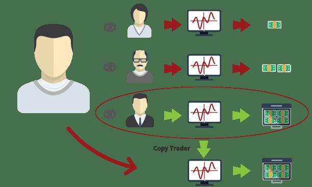 Social Trading Automatico