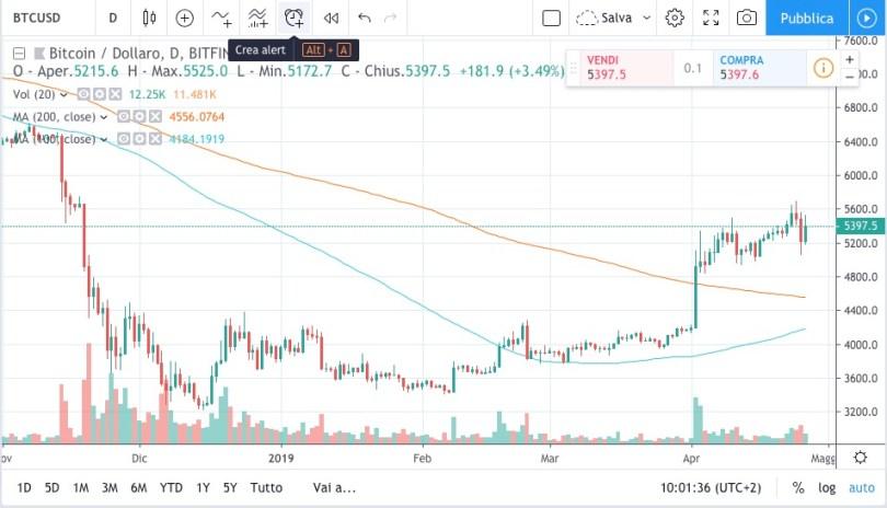 Bitcoin BTCUSD Media Mobile 100 e 200 periodi Daily