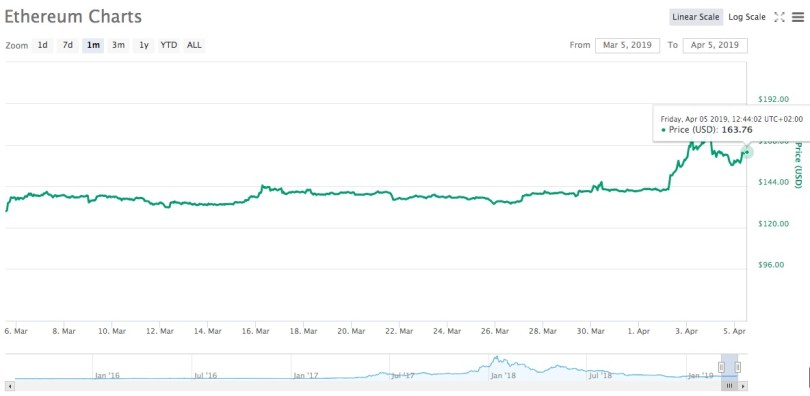 Ethereum Analisi 5 Aprile 2019 +26% in 30gg