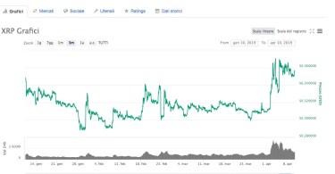 Ripple XRP:USD +11% in 30 giorni. Analisi Tecnica 10 Aprile 2019