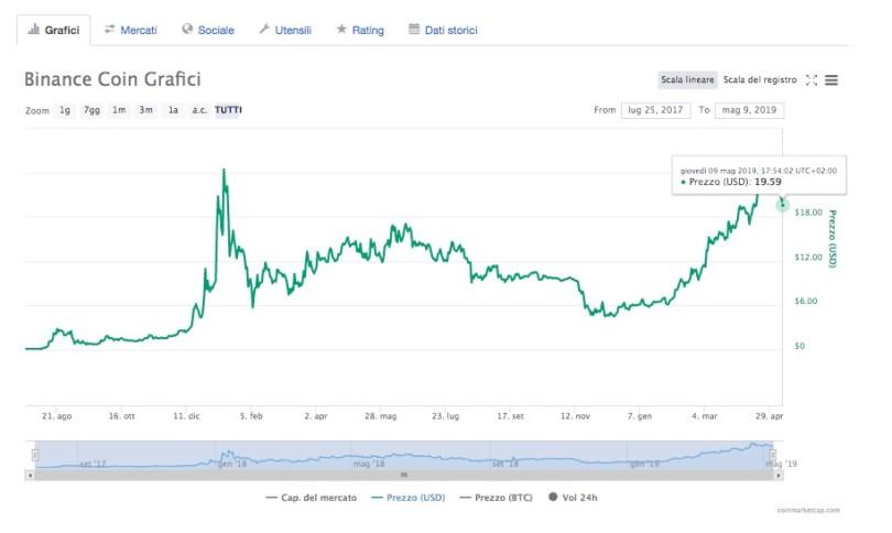 Binance Coin Prezzo Quotazione Tempo Reale