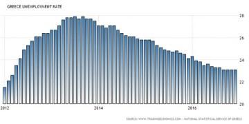 Ανησυχούν οι αγορές για το Eurogroup 27