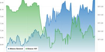 Ανησυχούν οι αγορές για το Eurogroup 22