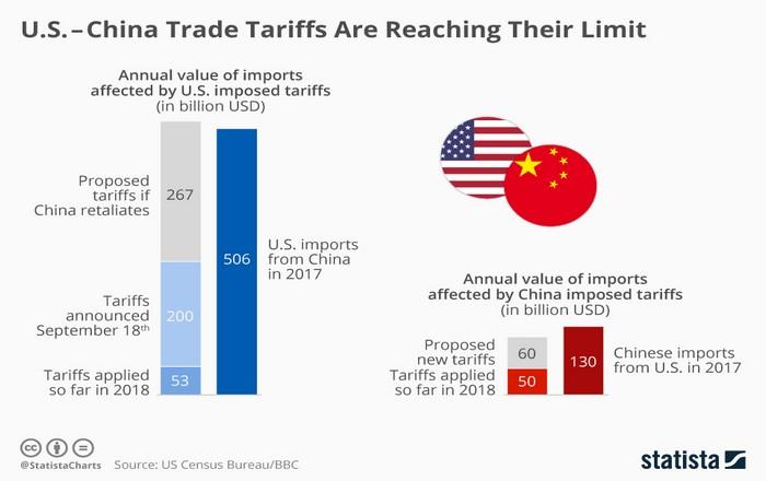 ΗΠΑ-Κίνα συμφώνησαν στο κείμενο της πρώτης φάσης 23