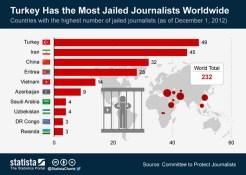 Turkey_Has_the_Most_Jailed_Journalists_Worldwide
