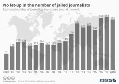 jailed_journalists_timeline