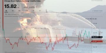 """Ο δείκτης """"φόβου"""" VIX που απεικονίζει τη μεταβλητότητα στον S&P 500 υποχώρησε χθες, μεσούσης της γεωπολιτικής έντασης"""