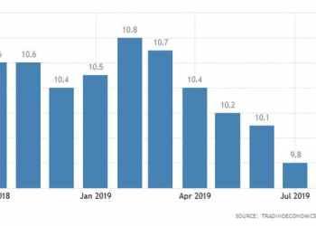 Σε χαμηλό 2ετίας το καταναλωτικό κλίμα στη Γερμανία 30
