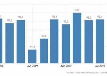Σε χαμηλό 2ετίας το καταναλωτικό κλίμα στη Γερμανία 29