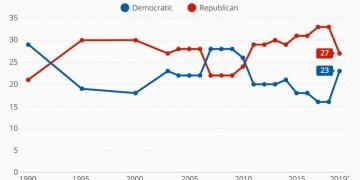 Τι δείχνουν οι νίκες των Δημοκρατικών στις τοπικέ εκλογές στις ΗΠΑ 1