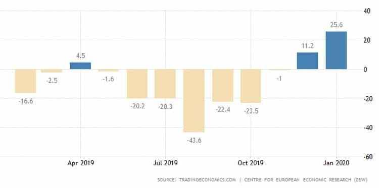 Ευρωζώνη: Αλλάζει άρδην το κλίμα, άλμα του Zew 24