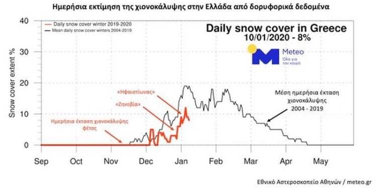 Γράφημα 1. Η ημερήσια πορεία της έκτασης της χώρας μας με χιονοκάλυψη όπως εκτιμήθηκε από δορυφορικές μετρήσεις φέτος μεταξύ Σεπτεμβρίου και 10 Ιανουαρίου 2020 (κόκκινη καμπύλη) και ο μέσος όρος για κάθε ημέρα (μαύρη καμπύλη).