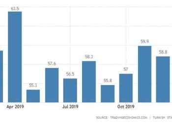 Σε χαμηλό 2ετίας το καταναλωτικό κλίμα στη Γερμανία 26
