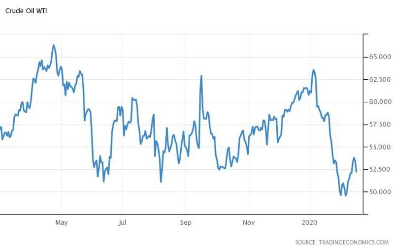Κορονοϊός και Αγορές: Sell-off σε πετρέλαιο-μετοχές,ράλι στον χρυσό 27