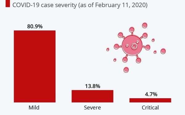 Κορονοϊός: Λιγότερο θανατηφόρος από SARS και MERS 24