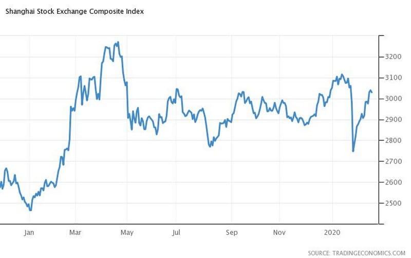 Κορονοϊός και Αγορές: Sell-off σε πετρέλαιο-μετοχές,ράλι στον χρυσό 23
