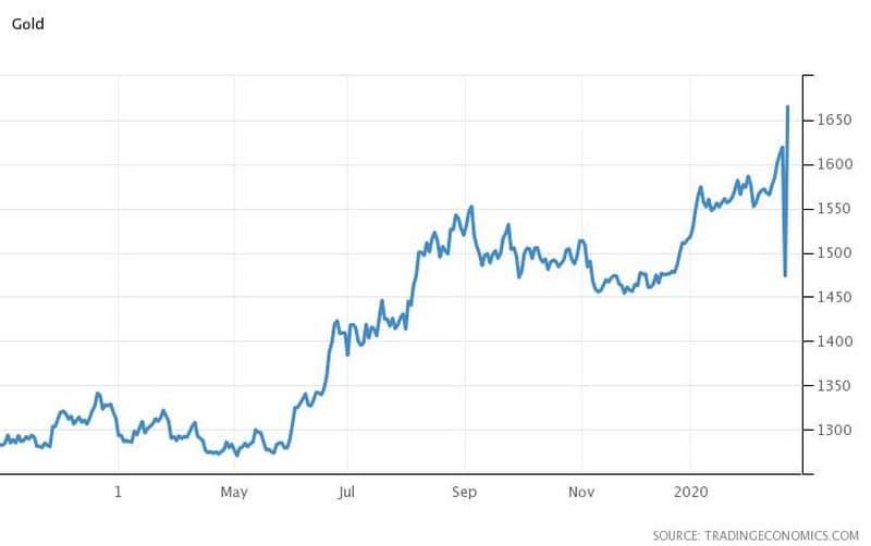 Κορονοϊός και Αγορές: Sell-off σε πετρέλαιο-μετοχές,ράλι στον χρυσό 28