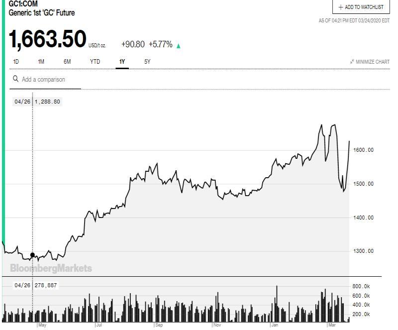 Οι αγορές αντέδρασαν... πάλι! Τα γραφήματα λένε άλλη ιστορία 27