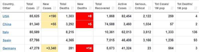 Κορονοϊός: Γιατί οι νεκροί σε Ιταλία και Ισπανία είναι περισσότεροι από την Κίνα; 25