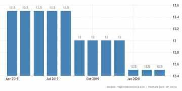 Κίνα: Νέα ένεση ρευστότητας 79 δισ. δολάρια στην οικονομία 1