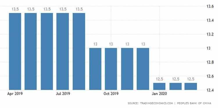 Κίνα: Νέα ένεση ρευστότητας 79 δισ. δολάρια στην οικονομία 24