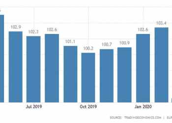 Ευρωζώνη: Άλμα του οικονομικού κλίματος τον Φεβρουάριο! 28