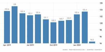 Διαλύθηκε το οικονομικό κλίμα στην Ευρωζώνη 1
