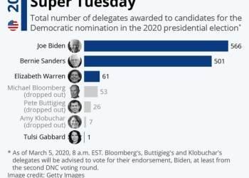Ο ιδιοκτήτης του Bloomberg υποψήφιος για την προεδρία των ΗΠΑ 23