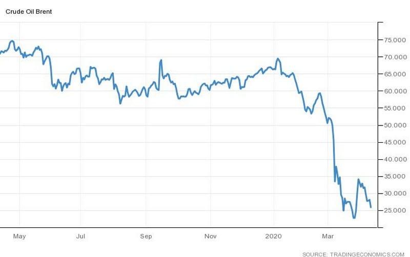Οι Αμερικάνοι πληρώνουν $50 για να αγοράσουμε το πετρέλαιό τους(!) 23
