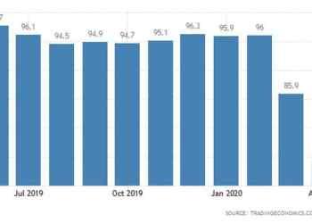 Βελτιώνεται(!) το επιχειρηματικό κλίμα στην Ευρωζώνη 24