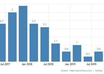 Γερμανία: Ύφεση 9,8%(!) στο β' τρίμηνο.-Οι προβλέψεις για 2020-21 29
