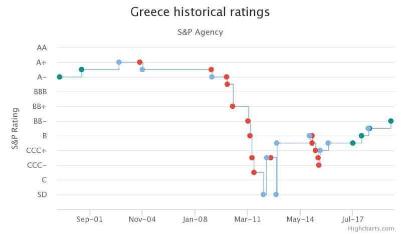 """Διπλό σωσίβιο ΕΚΤ στην Ελλάδα: """"Σκουπίζει"""" και δέχεται ομόλογα! 25"""