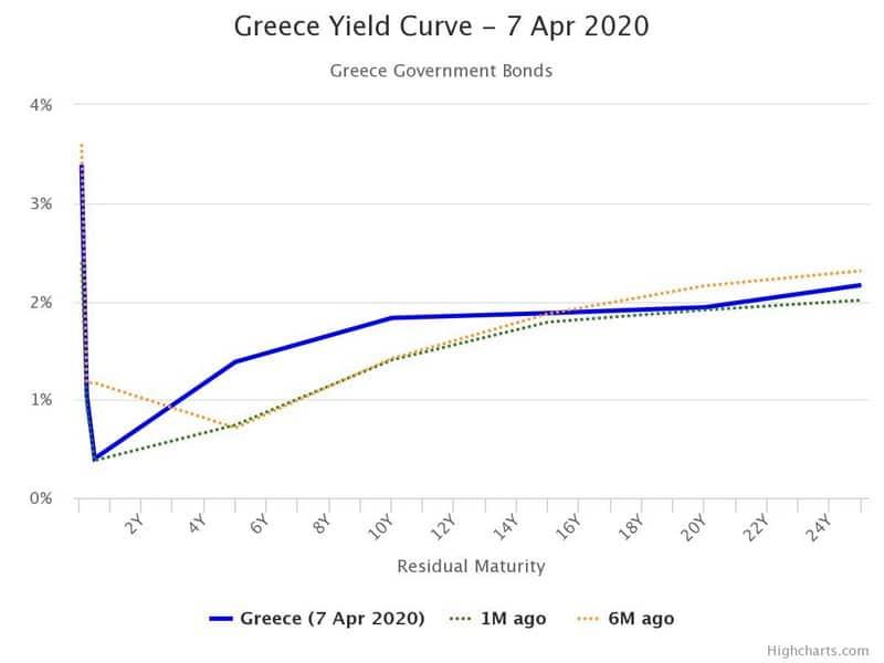 """Διπλό σωσίβιο ΕΚΤ στην Ελλάδα: """"Σκουπίζει"""" και δέχεται ομόλογα! 22"""