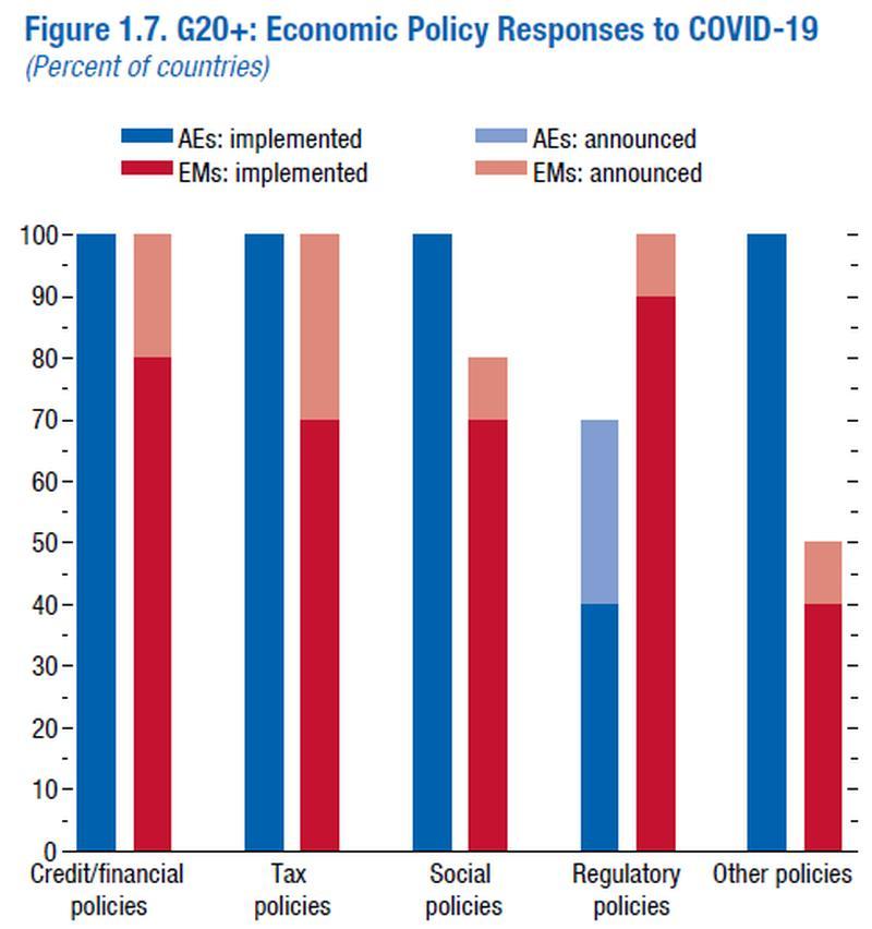«Μαύρες» προβλέψεις ΔΝΤ για την Ελλάδα - Βλέπει ύφεση 10%(!) για το 2020, έκρηξη της ανεργίας και υποτονική ανάπτυξη το 2021