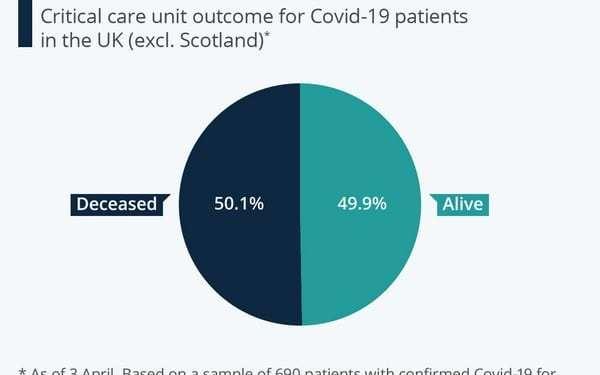 Covid-19: Ο Τζόνσον στη ΜΕΘ, τί δείχνουν τα στατιστικά για την επιβίωση των ασθενών 21