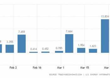 Εκρηκτική αύξηση των αποθεμάτων πετρελαίου στις ΗΠΑ 32