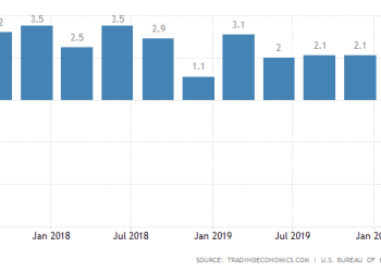 Γερμανία: Ύφεση 9,8%(!) στο β' τρίμηνο.-Οι προβλέψεις για 2020-21 27