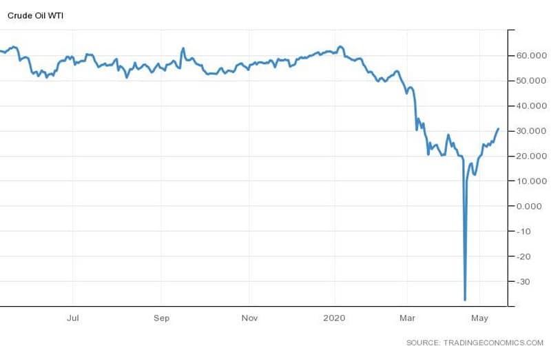 Πάνω από τα $30 το πετρέλαιο, βουτιά της παραγωγής 24
