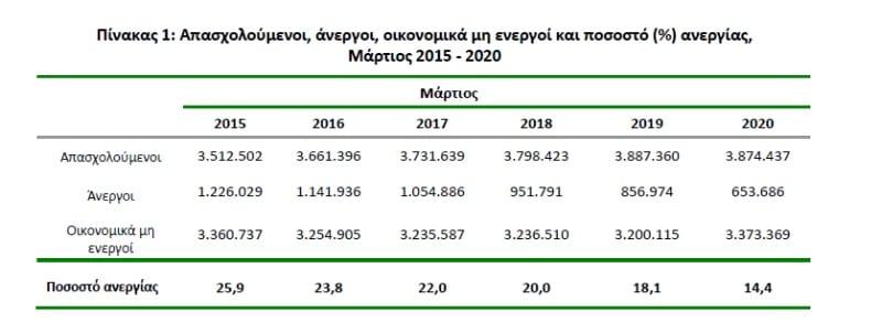 Εικονική η μείωση της ανεργίας στην Ελλάδα. Πού οφείλεται 24