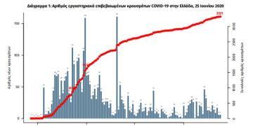 ΕΟΔΥ: 13 νέα κρούσματα και 1 θάνατος από Covid-19 στην Ελλάδα 1