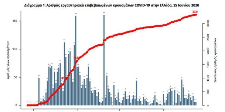 ΕΟΔΥ: 13 νέα κρούσματα και 1 θάνατος από Covid-19 στην Ελλάδα 24