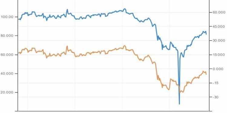 Sell-off στο πετρέλαιο: Δεν βλέπουν ανάπτυξη οι επενδυτές 24