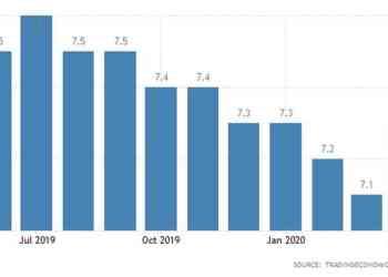 Η Τουρκία μείωσε πάλι τα επιτόκια, πιέζεται η λίρα.-Ο πληθωρισμός χτυπάει τα τρόφιμα 25
