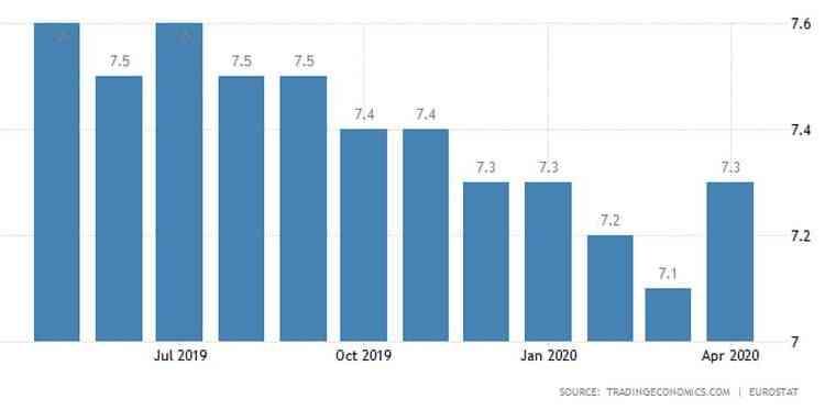 Κάτω από τις προβλέψεις η ανεργία στην Ευρωζώνη 23