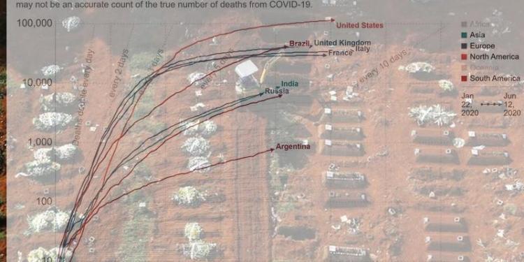 Κορονοϊός: Κόλαση κρουσμάτων, εκατόμβες νεκρών σε Βραζιλία, ΗΠΑ, Αργεντινή 24