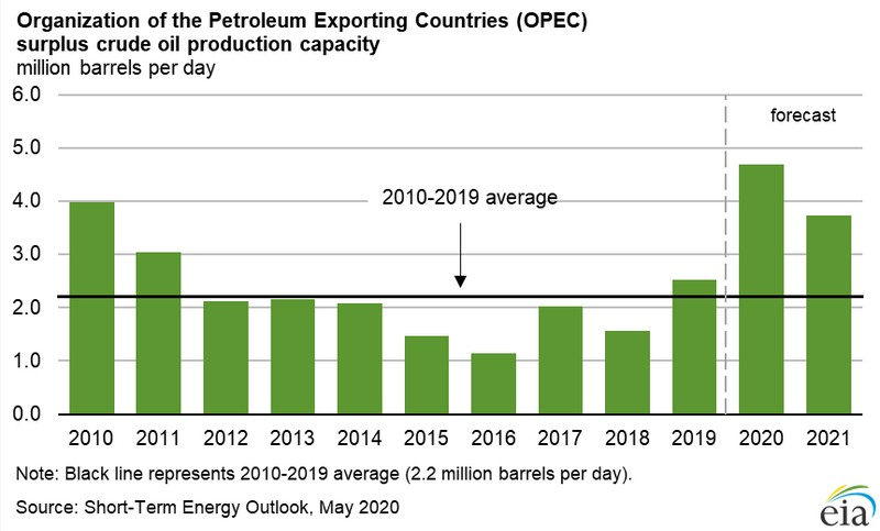 Ράλι στις τιμές του πετρελαίου 2+1 γραφήματα που δίνουν την εικόνα 27