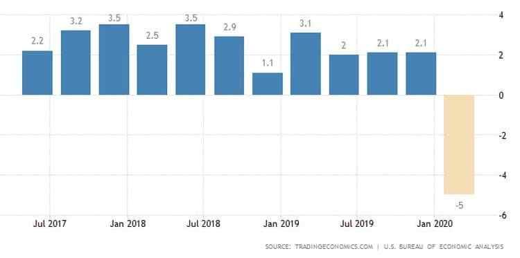 """ΗΠΑ: Στο 5% """"κλείδωσε""""η ύφεση για το πρώτο τρίμηνο 23"""