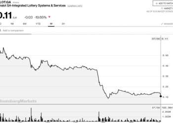 """Η Intralot έχασε 111,9 εκατ., και πούλησε """"ασημικά"""". Τώρα δίνει δωράκια στους μετόχους 23"""