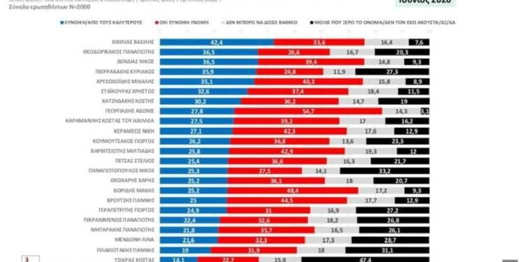 Τοπίο ανασχηματισμού: Ποιοί είναι στο κόκκινο και ποιοί τη γλιτώνουν 22